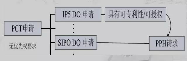 专利审查高速路(PPH)介绍(二)